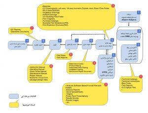 فرایند مهندسی معکوس